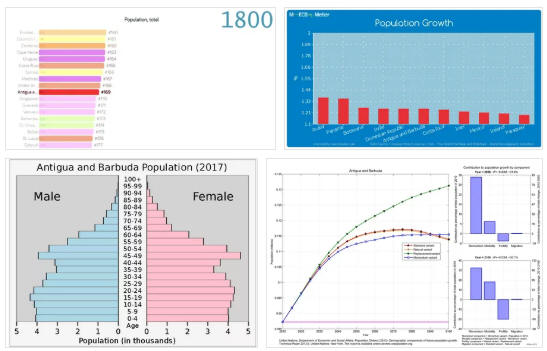 Antigua and Barbuda Population